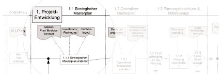 14_Prozessmodell-start